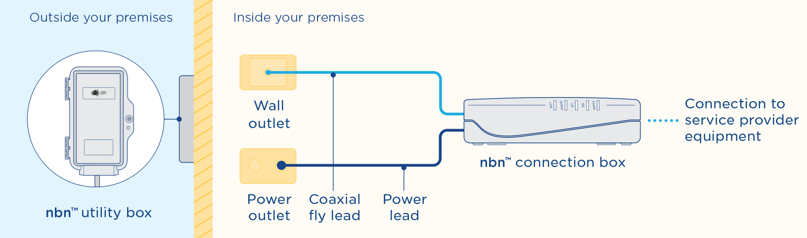 how to tell if you have nbn or adsl